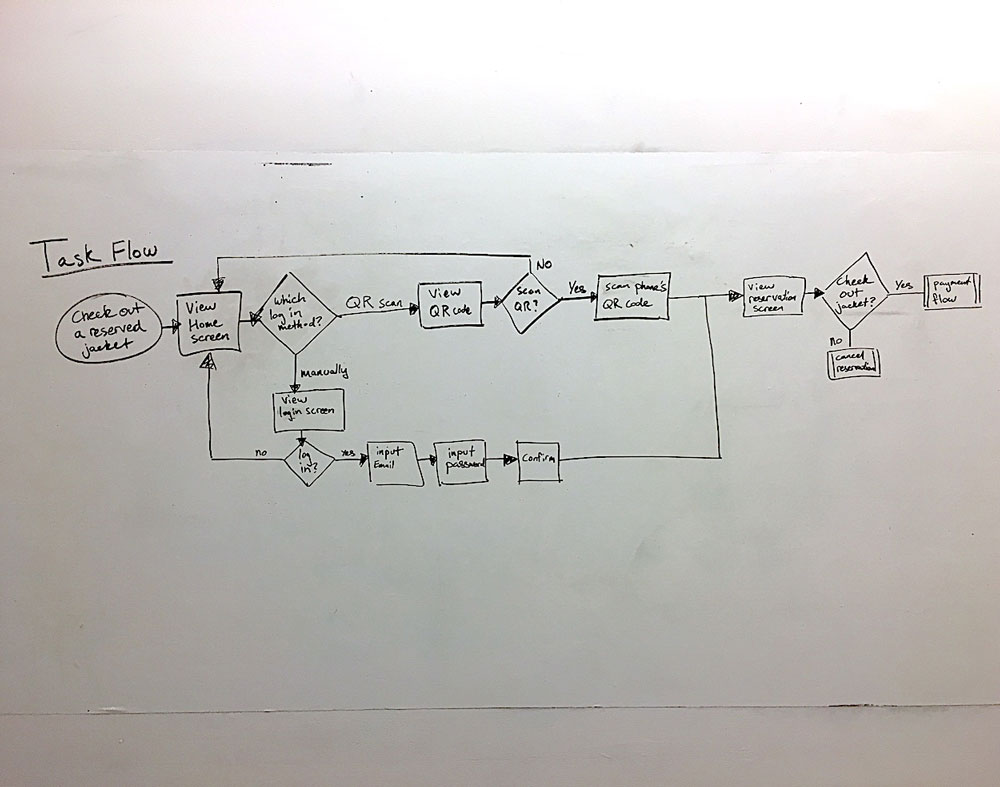 Functional Prototyping
