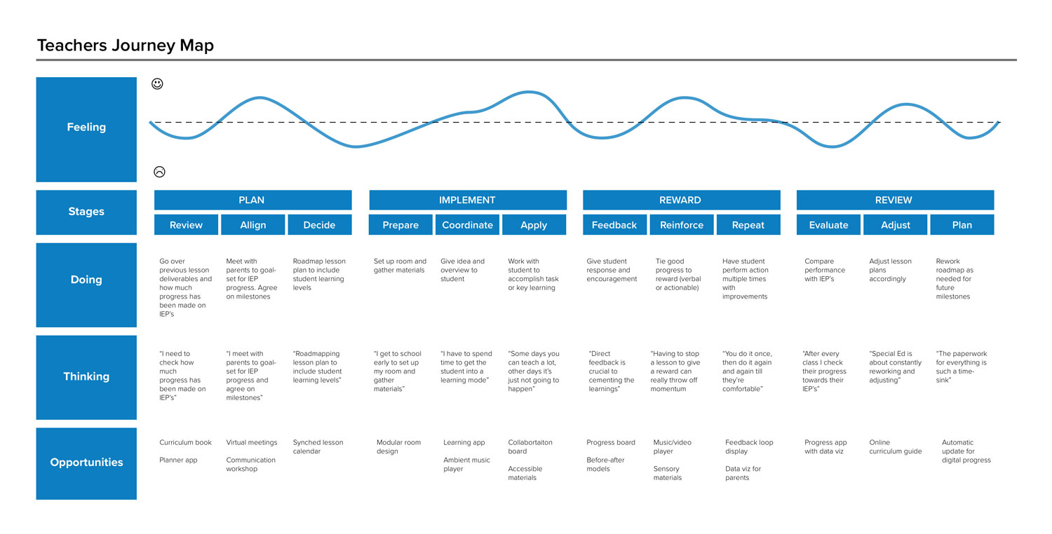 JOURNEY MAPPING: The journey maps helped me to identify pain points and opportunities for each of the users.