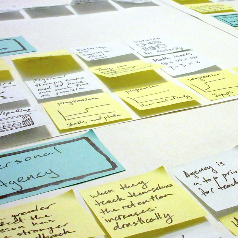 SYNTHESIS: I used the data i had collected to uncover key user insights, which I used to inform personas and user journey maps.