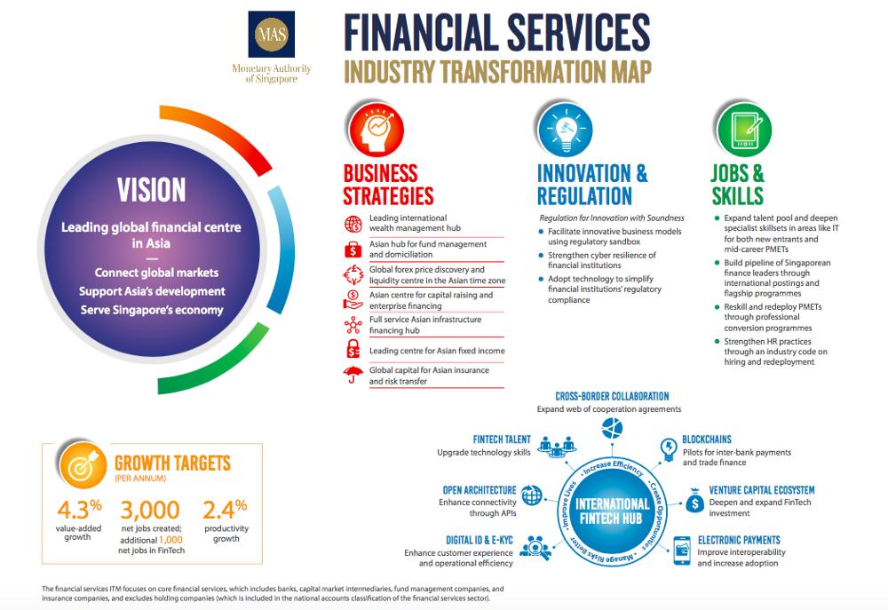 singapore financial services itm