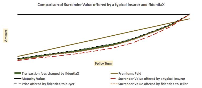 comparison of surrender value