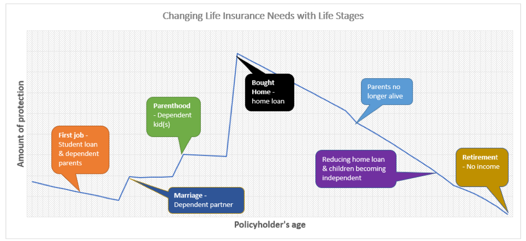 changing life insurance needs with age.png