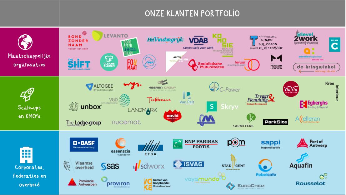 Overzicht klanten 2015-2018