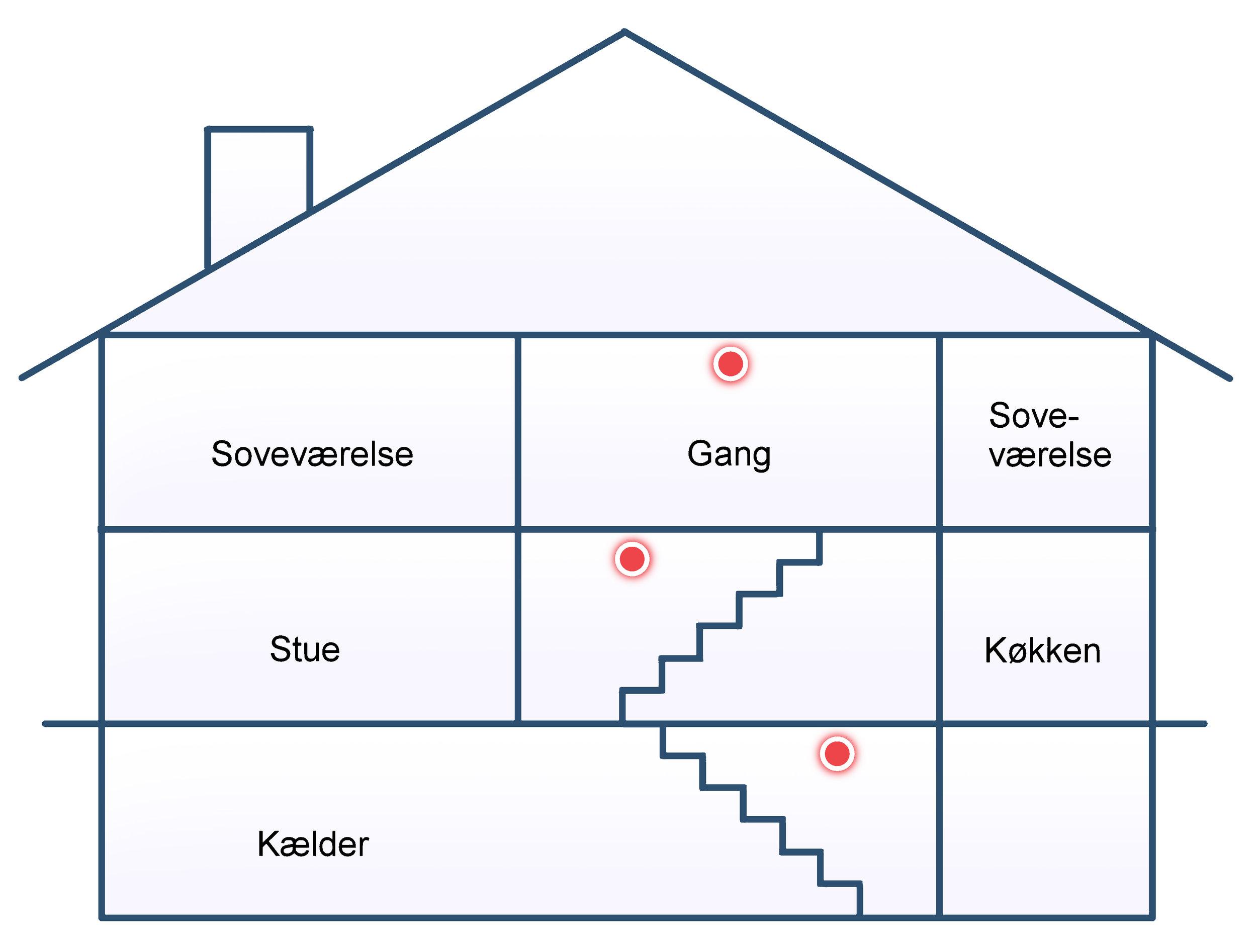 Placering af røgalarm i villa/rækkehus