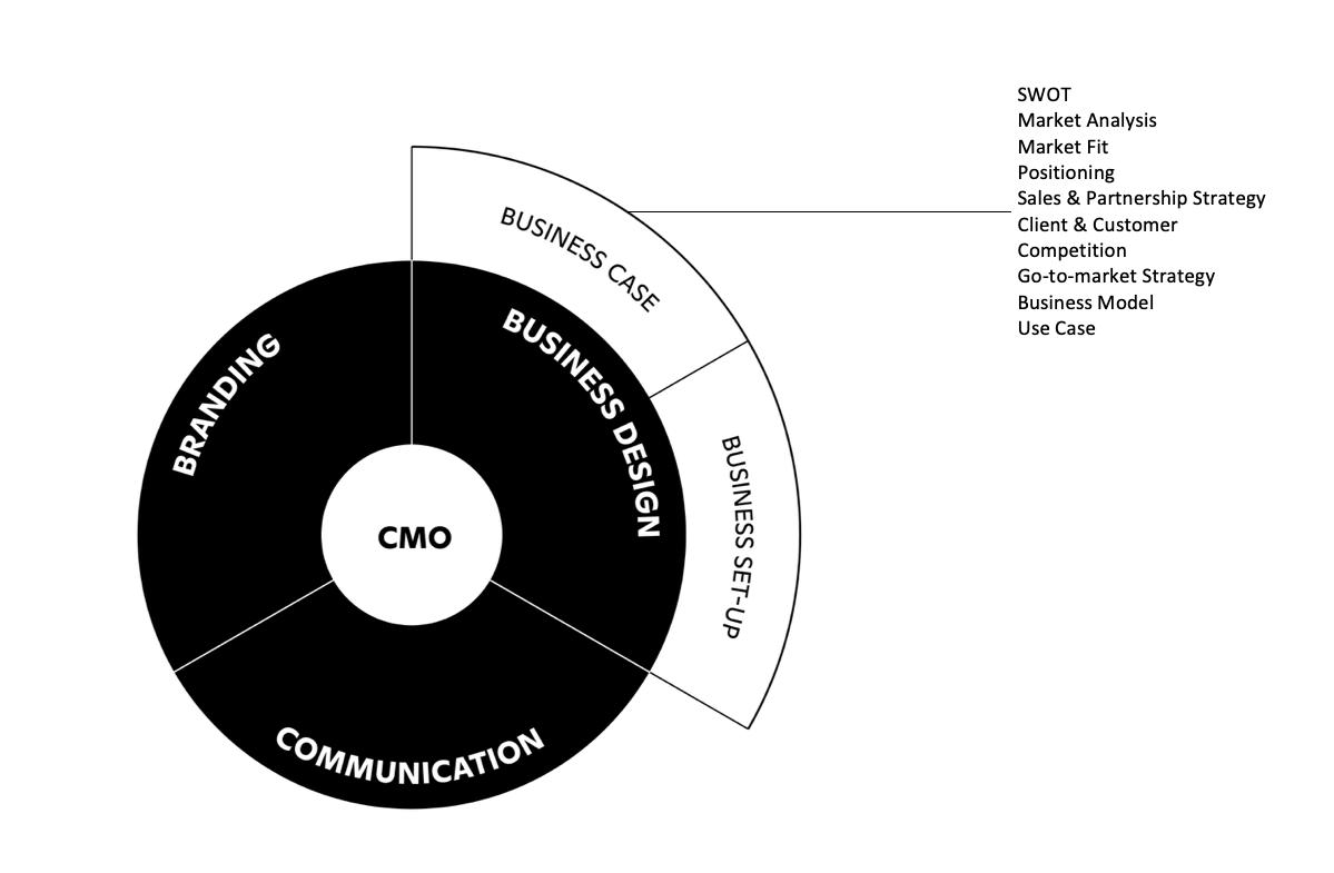 Business Design — BLC FOR VENTURES