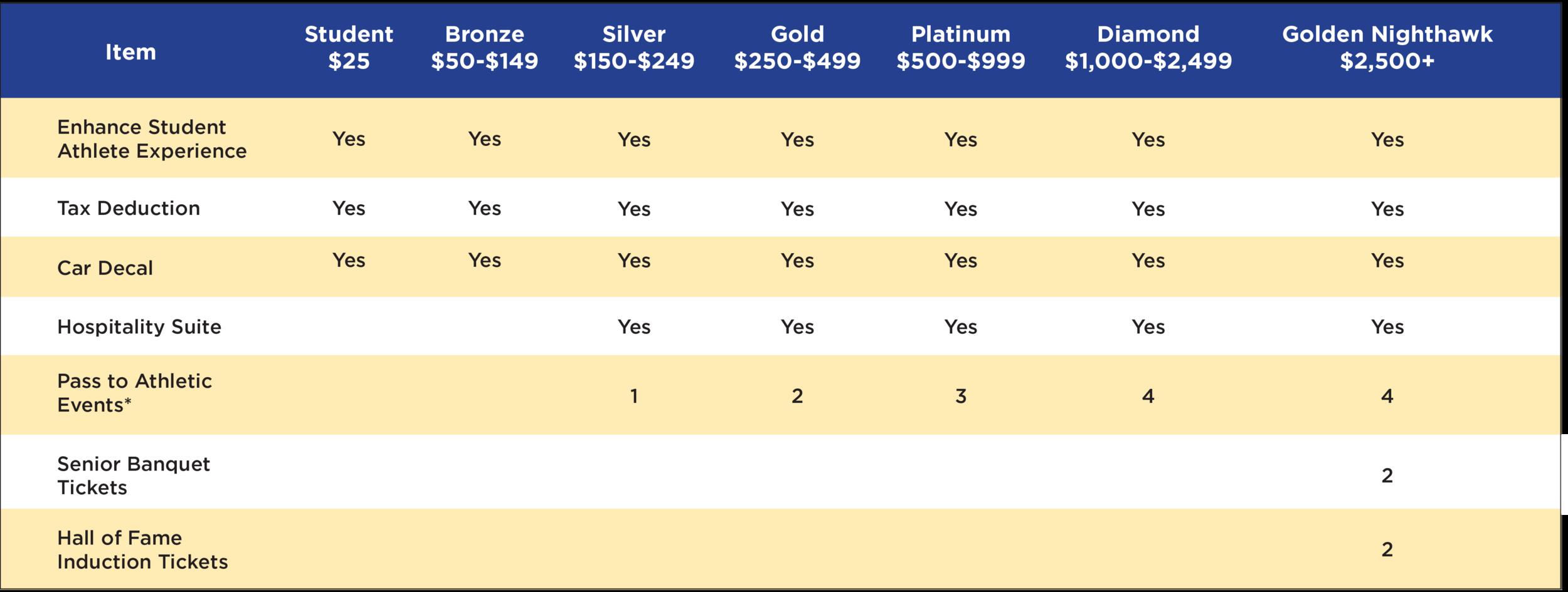 Athletics-Membership-chart.png