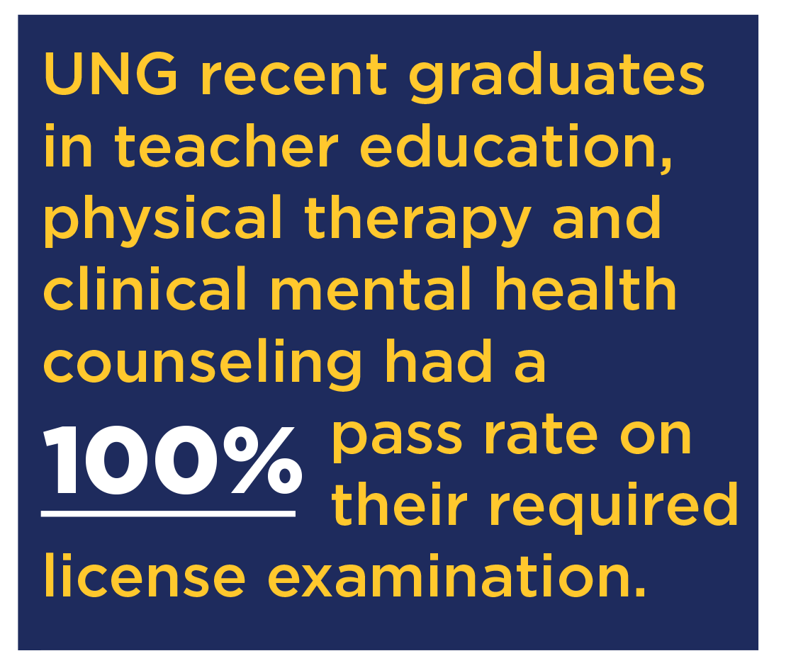 UNG recent graduates in teacher education, physical therapy and clinical mental health counseling had a 100% pass rate on their required license examination.