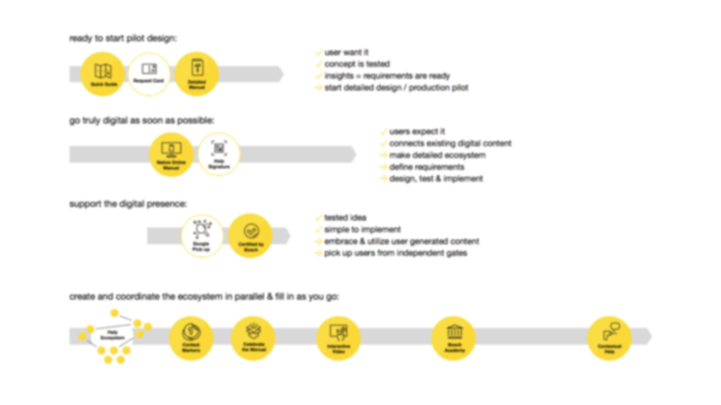 Implementation roadmap based on Impact/ Feasibility mapping