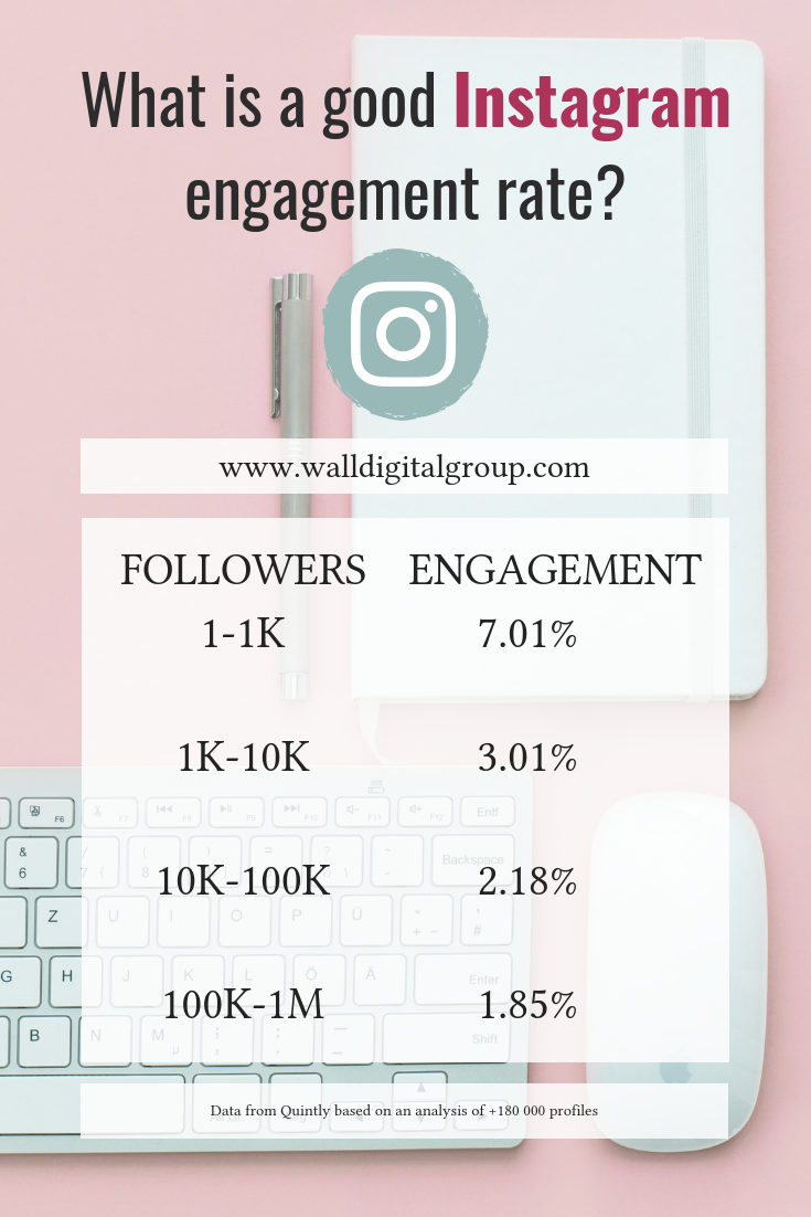 What is a good Instagram engagement rate?