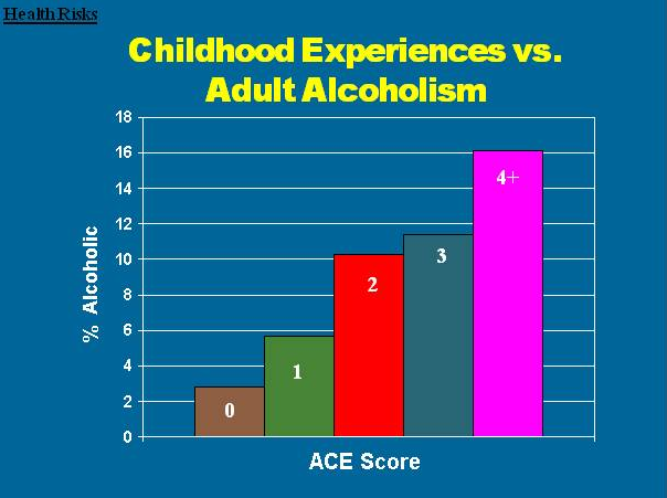 Adult Alcoholism_ACEs.png
