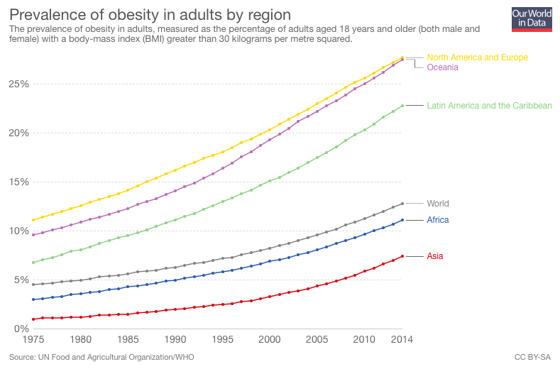 Worldwide growth. Source ourworldindata.org/obesity