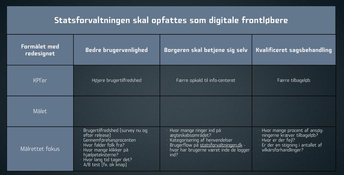 KPI framework