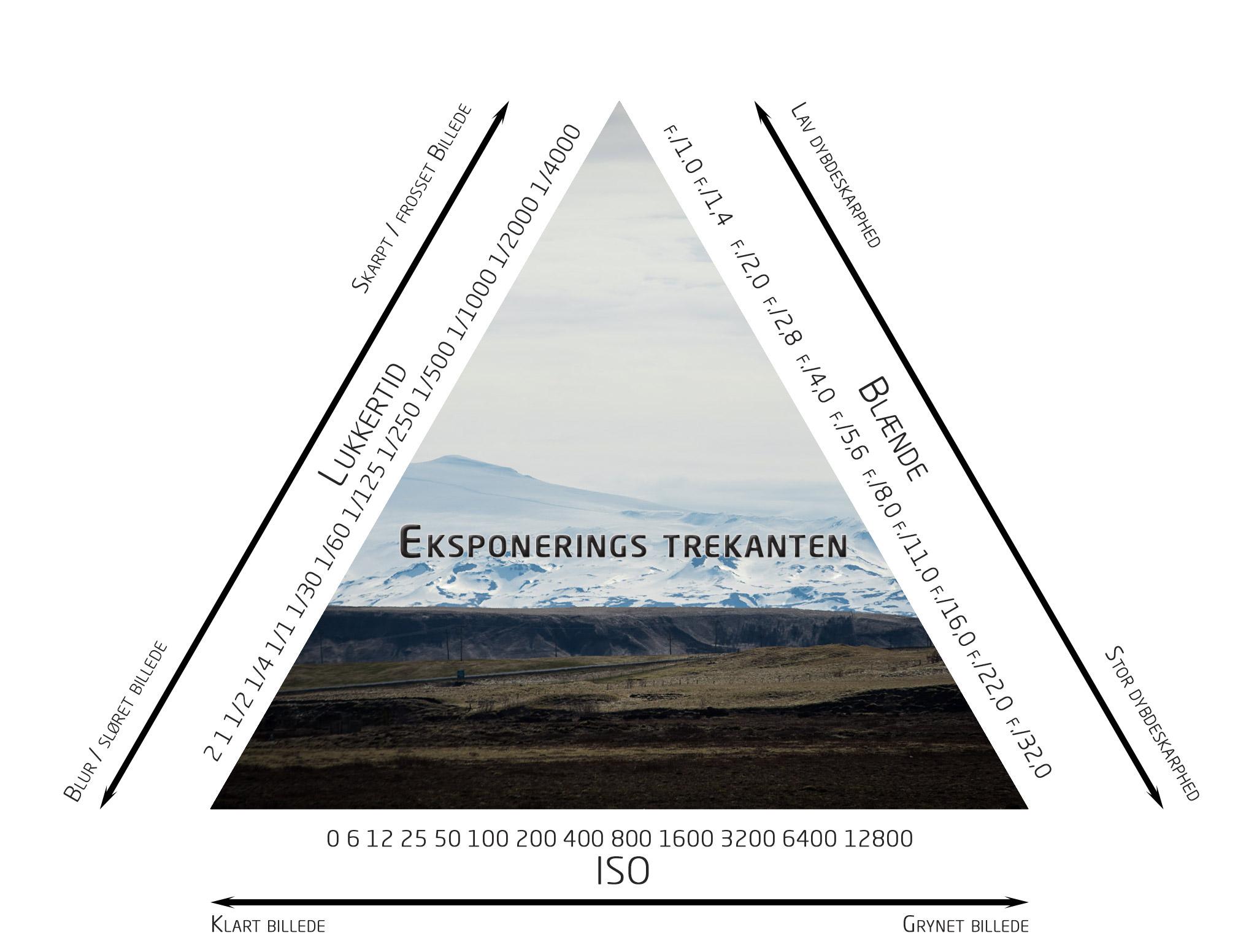 Eksponerings-trekant.jpg