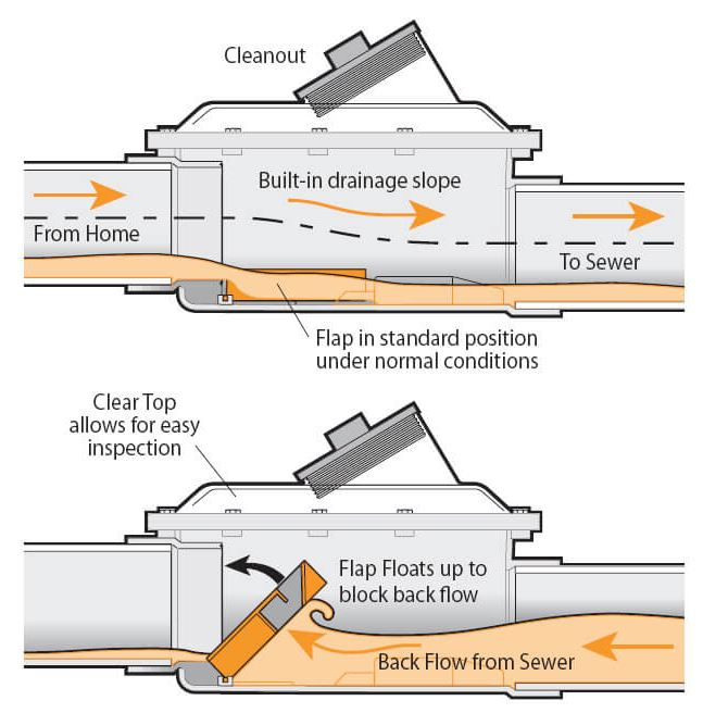Backwater Valve Function