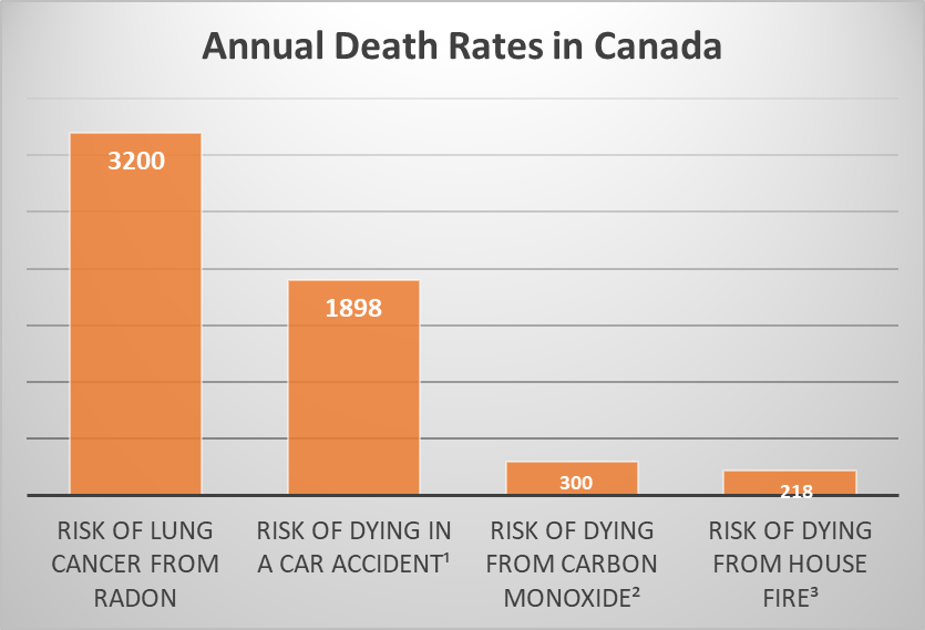 Source: https://takeactiononradon.ca