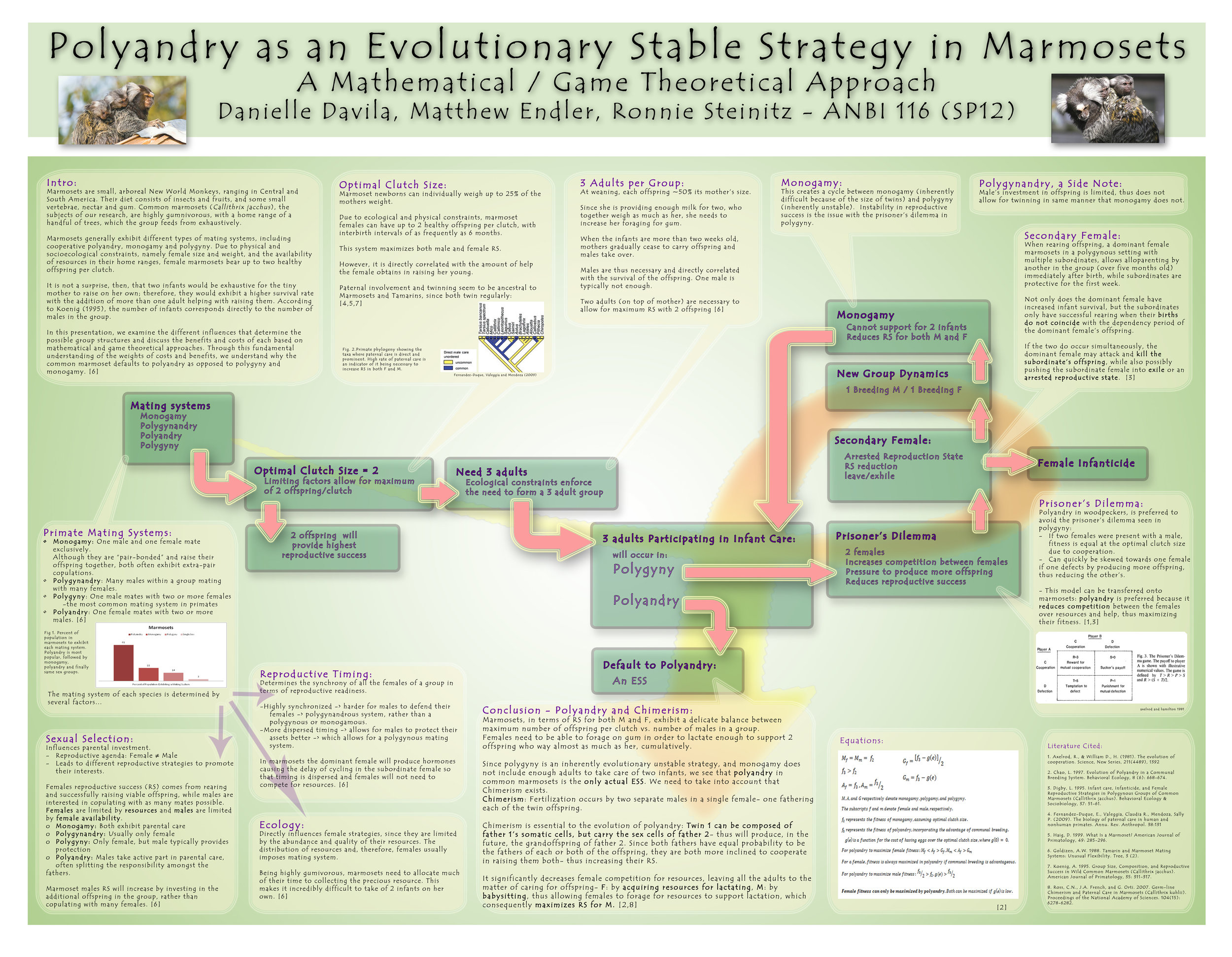 Mathematical Modeling of Primate Mating Systems - Primate Behavioral Ecology Research Showcase, Spring 2012