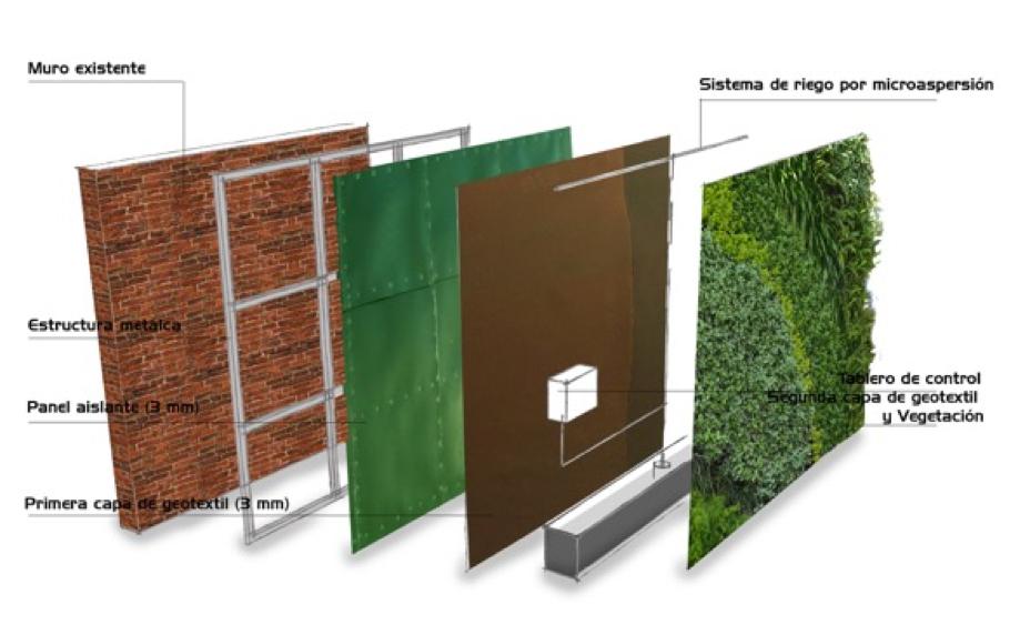 Diagrama Muros Verdes.png