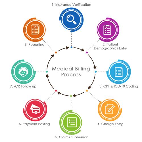medical-billing-process-flow-1.png