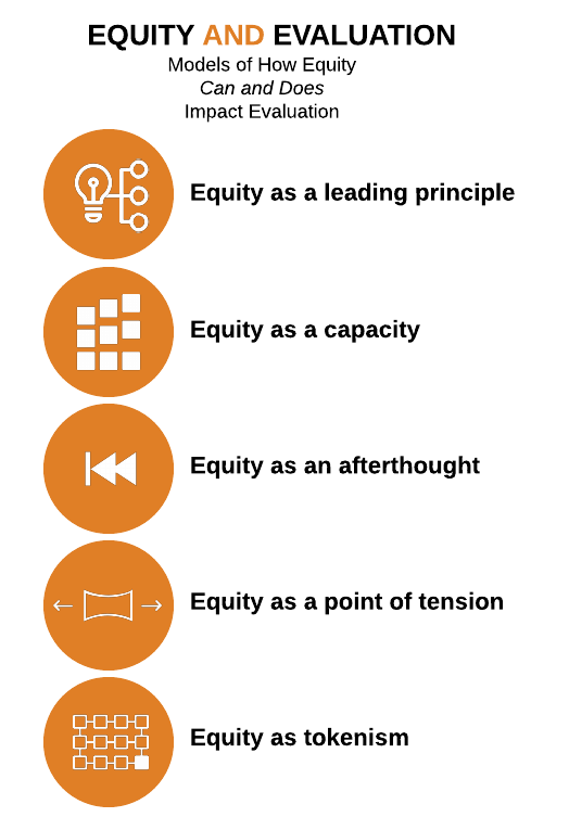 Evaluation-Equity-e1549665360340.png