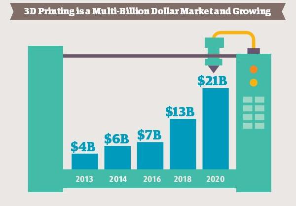 Estimation de la croissance du marché selon une étude d'UPS (     S      ource : primante3d.com     )