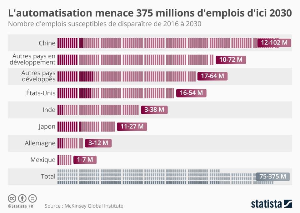Entre 75 et 375 millions d'emplois sont susceptibles de disparaître, soit, par exemple, 13% des travailleurs chinois (estimation haute)