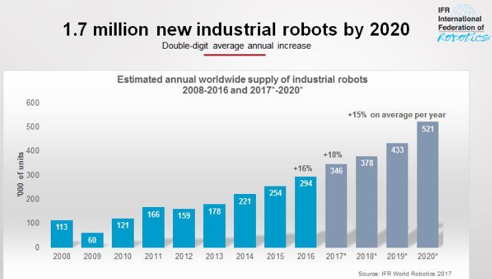 Les robots, toujours plus nombreux dans l'industrie mondiale