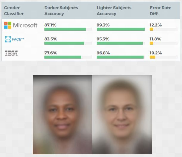 Les IA de reconnaissance faciale reconnaissent bien mieux les visages blancs que les noirs