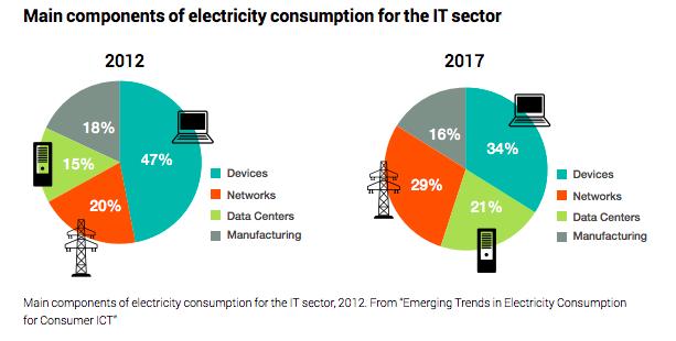 Les data center représentent une part croissante de la consommation d'énergie du numérique (Source : Greenpeace )