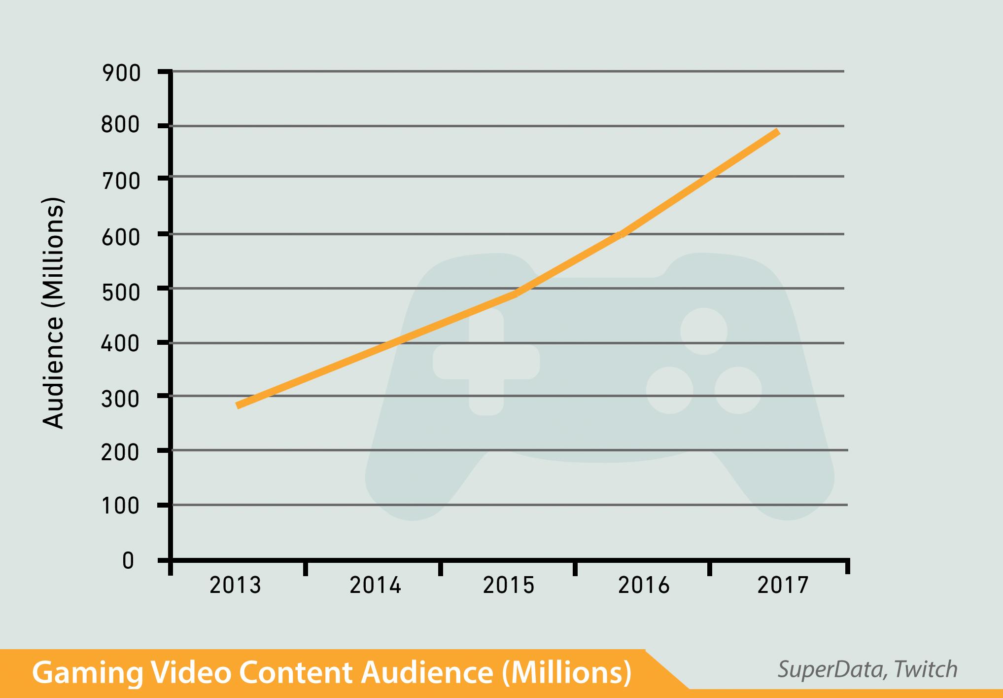 Croissance de l'audience de jeux vidéos