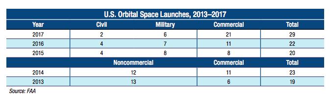 Lancements orbitaux américains