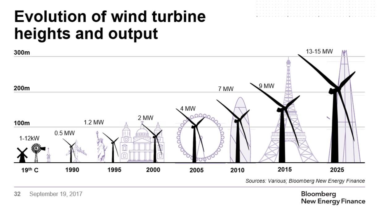 Evolution de la hauteur des éoliennes