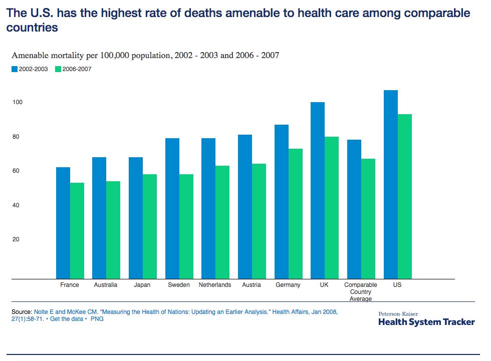 nombre de décès imputables à des maladies curables pour 100 000 habitants