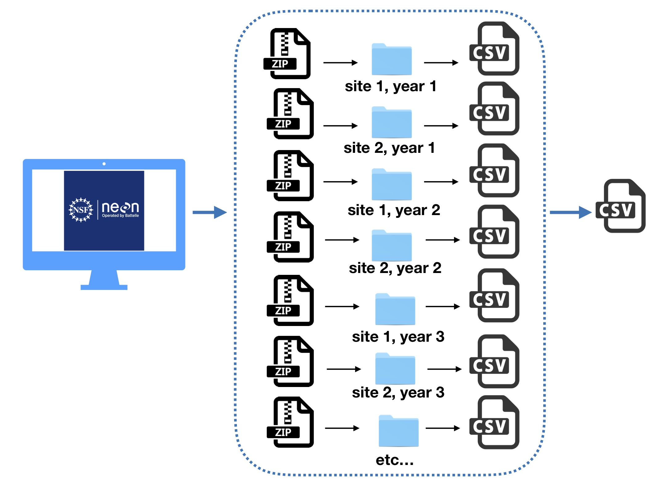 Figure 2. Schematic diagram depicting the workflow to aggregate downloaded NEON data.