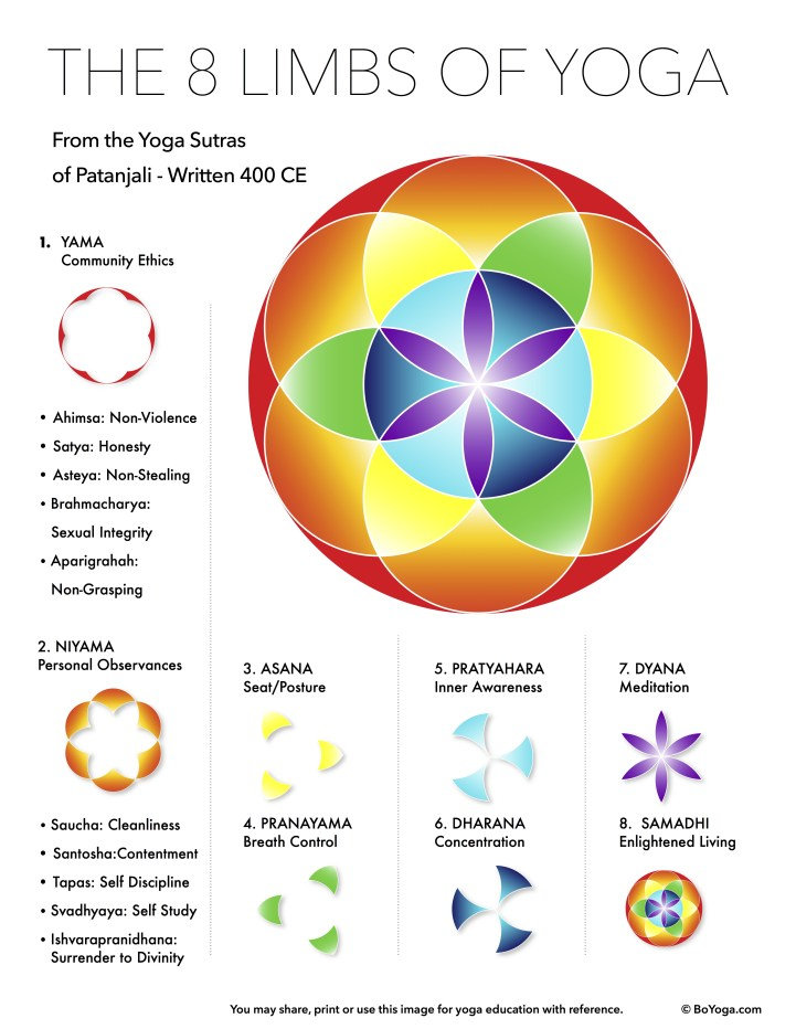 Photo Credit:  www.boyoga.com  If you visit their site, you'll find a deeper article, as well as this photo as a download in PDF format.