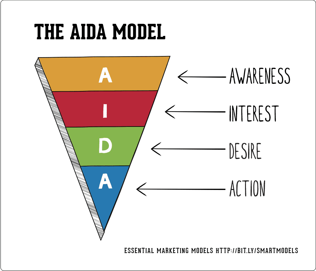 The-AIDA-model.png