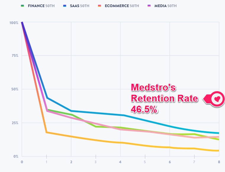Medstro Retention Rate on Mixpanel Graph.png