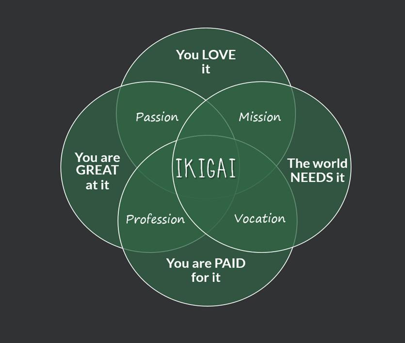 Ikigai-diagram.png