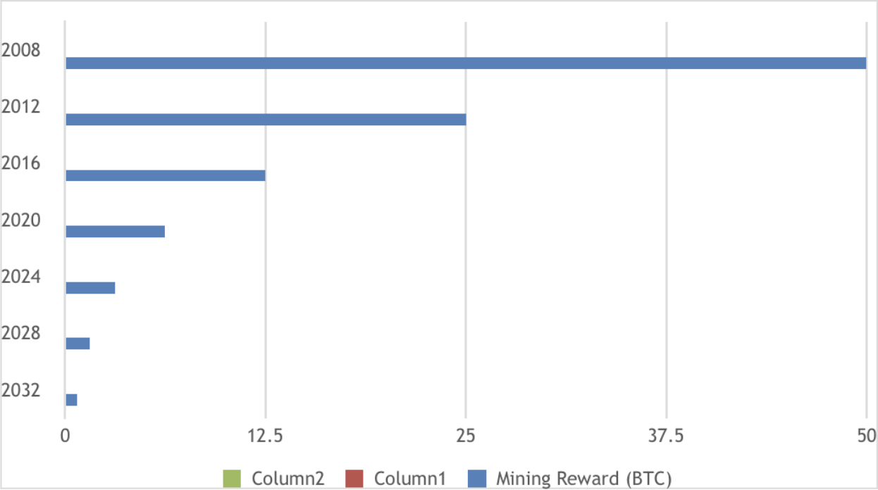 The mining reward is scheduled to decrease dramatically in the coming years