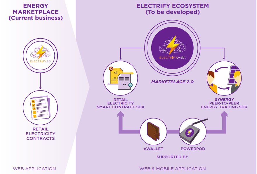 The proposed Electrify ecosystem