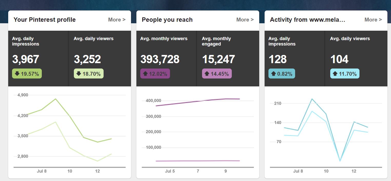 My Pinterest analytics back in July