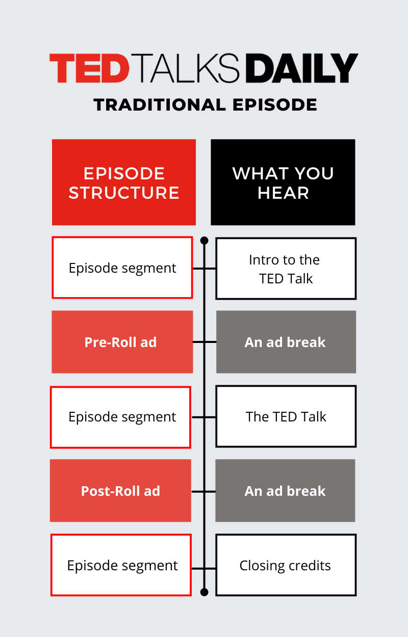 TED Talks Daily Episode Structure Infographic.png