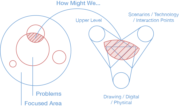 how to ideate to get insights and concept