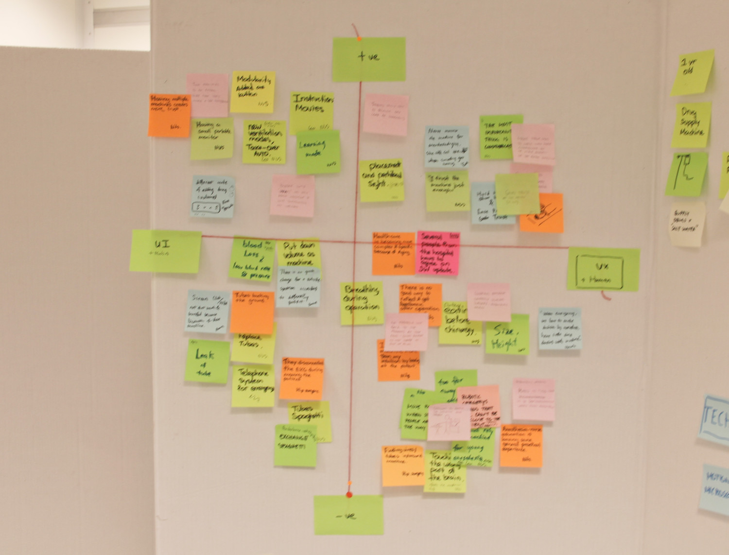 Map Out Problems and Opportunities in the Coordinate of Positive-Negative & UI-UX