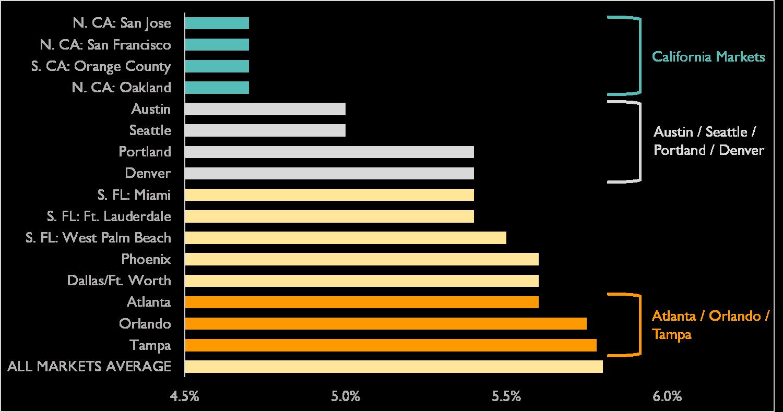 Source: CBRE 2H17 Cap Rate Survey: U.S. Neighborhood/Community Center – Class A Stabilized Cap Rates