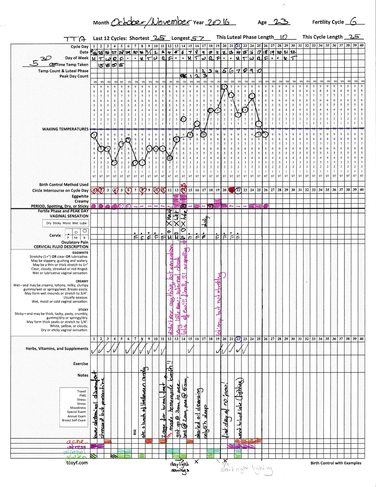 Cycle 6 after the pill, TCOYF chart