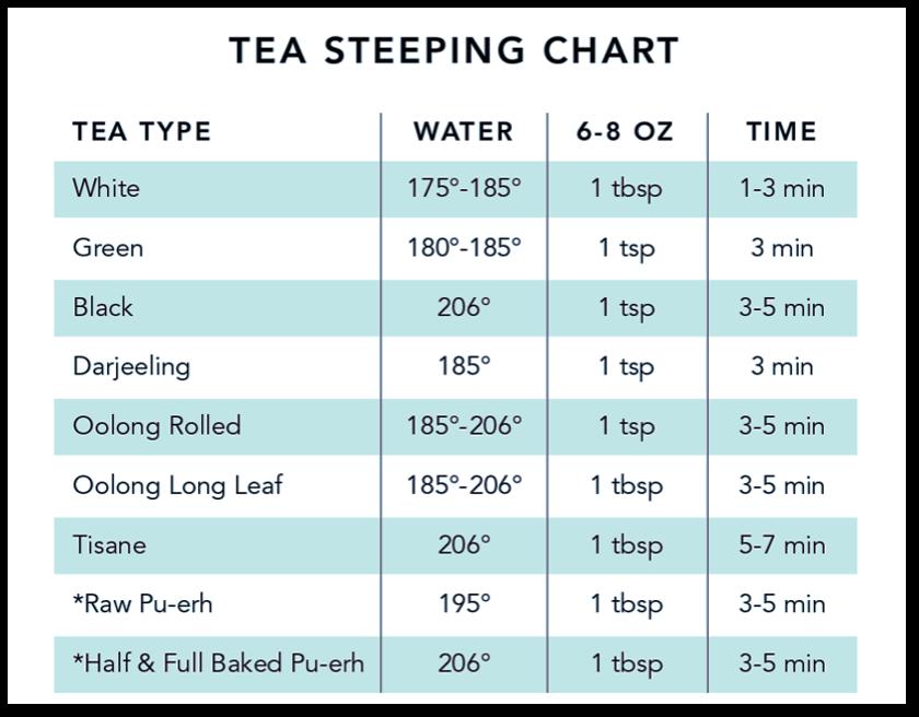 Tea Steeping Chart
