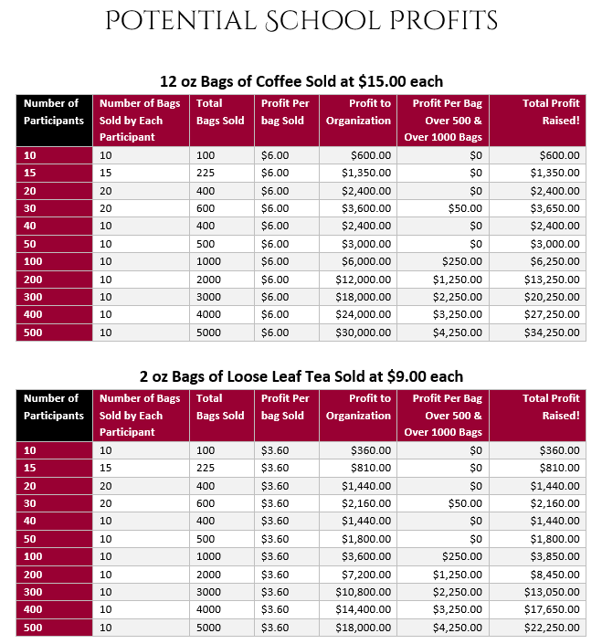 Potential School Profits