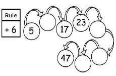 math frames and arrow rule