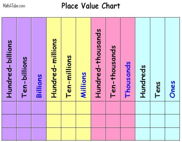 place of whole numbers charts