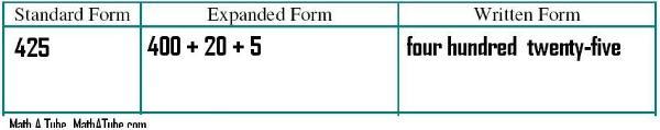 expanded form versus standard form  Standard Form of a Number
